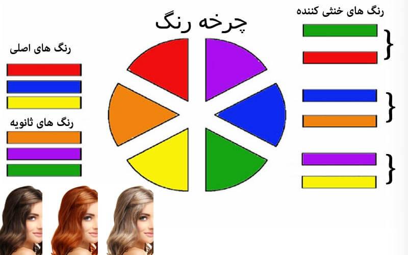 چرخه رنگ مو