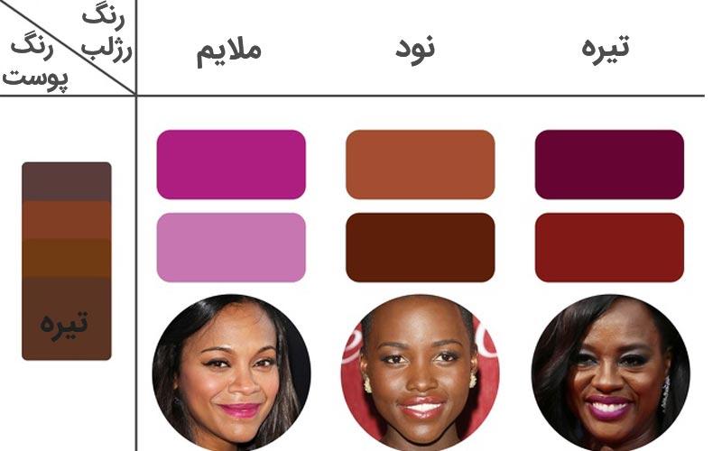 انتخاب رژلب مناسب پوست تیره