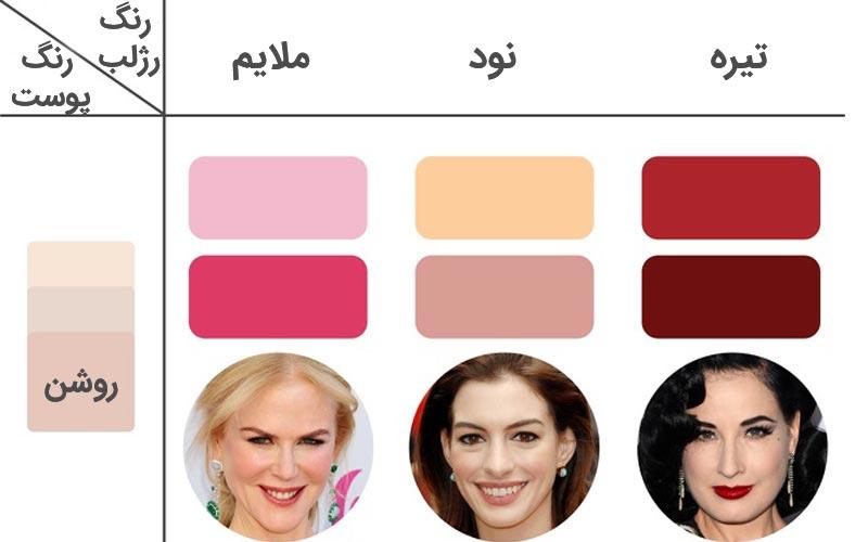 رژلب مناسب رنگ پوست روشن